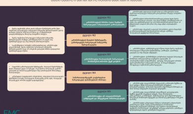 ხუთი ტყუილი ნარკოპოლიტიკის კანონპროექტზე