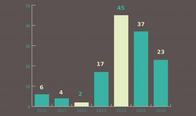 2016 წელს იეჰოვას მოწმეთა მიმართ ჩადენილი დანაშაულების ანალიზი