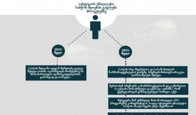გაჭიანურებული სასამართლო რეფორმა და თანმდევი პოლიტიკური პროცესები