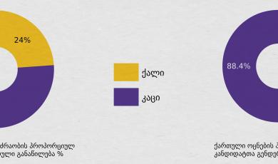 ქალთა რეპრეზენტაცია და 2016 წლის არჩევნები